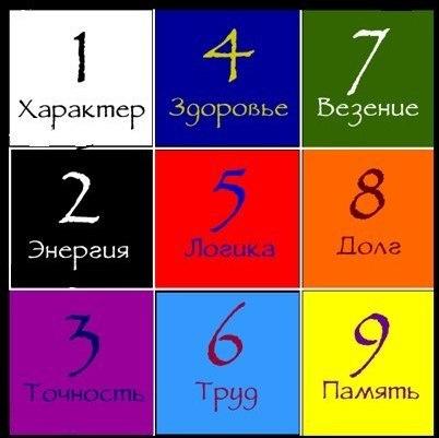 КОД ДНЯ РОЖДЕНИЯ - 7
